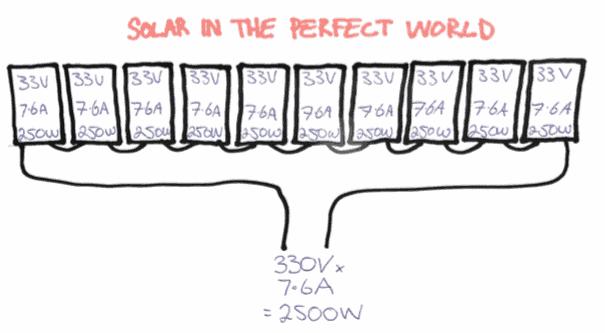 solar-perfect